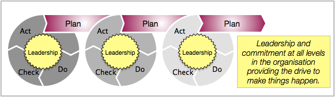 The Deming cycle: Plan Do Check Act is a continuous quality improvement cycle driven by leadership and commitment.