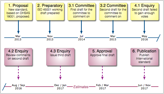 A timeline showing the development of ISO 45001 and it's expected publication date.